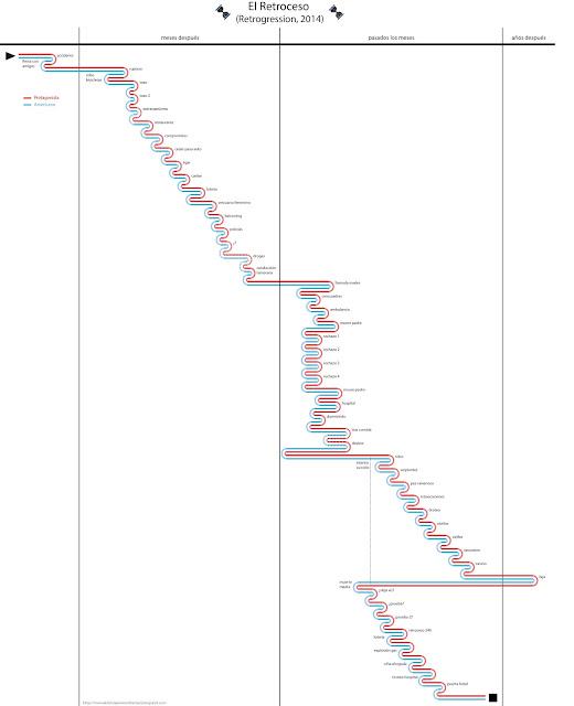 time travel, viajes en el tiempo, reloj de arena, ciencia-ficción, libros, literatura, el ministerio del tiempo, doctor who, book, reloj, película, serie de televisión, TV series, time line, explicación, línea temporal, explicación