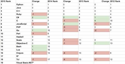 programming language rankings, interesting c/c++ facts