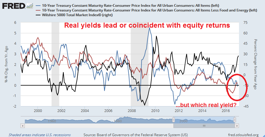 Negative real yields = Equity sell signal? – Humble Student of the