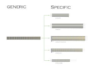 Generic Specific Instrument Model Heirarchy Geneology Family Tree. #VisualFutureOfMusic #WorldMusicInstrumentsAndTheory