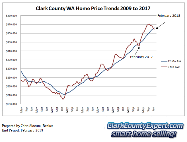 Clark County Home Sales February 2018- Average Sales Price Trends
