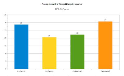 Среднее количество пампов по кварталам за период 2010-2017