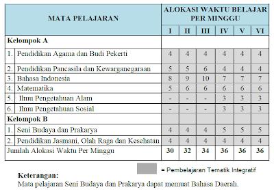 Rpp Bahasa Indonesia Smp Jakarta Kelas 7 Kurikulum 2013 Download Rpp Silabus Prota Promes Smp Ktsp Dan Struktur Kurikulum Sdmi Dan Beban Belajar Menurut Kurikulum 2013