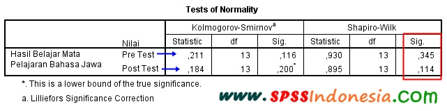 Uji Normalitas Shapiro Wilk untuk Uji Paired Sample T Test SPSS