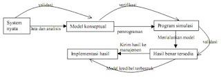 Langkah-langkah Pembuatan Model Simulasi