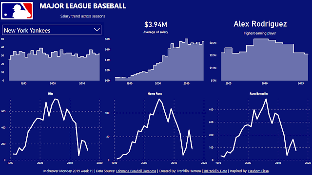 Makeover Monday: Major League Baseball Most Cost Effective Batters