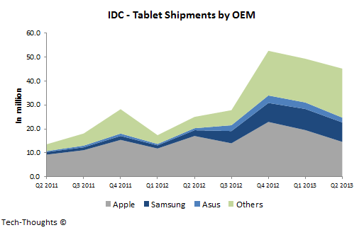 IDC - Tablet Shipments by OEM