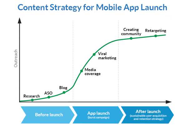 Make A Successful Pre-Launch App Marketing Strategy
