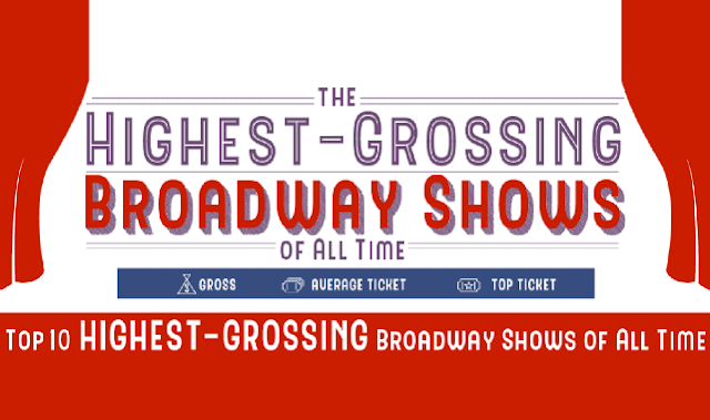 The Highest Grossing Broadway Shows of All Time
