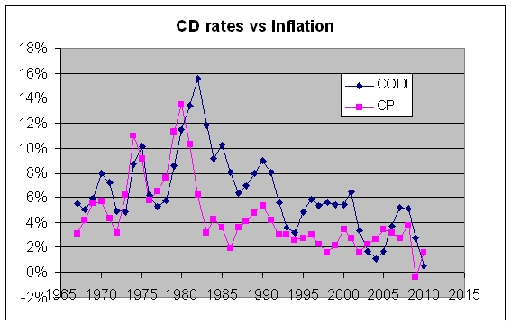 Historical CD Savings Rates vs Inflation Free By 50