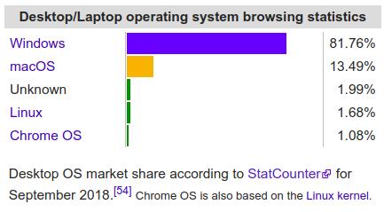 حصة السوق لكل أنظمة التشغيل المكتبية من ويكيبديا