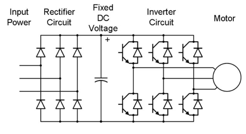 electrical video library  v  f control of induction motor