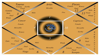 Top Ten Myths About Astrology
