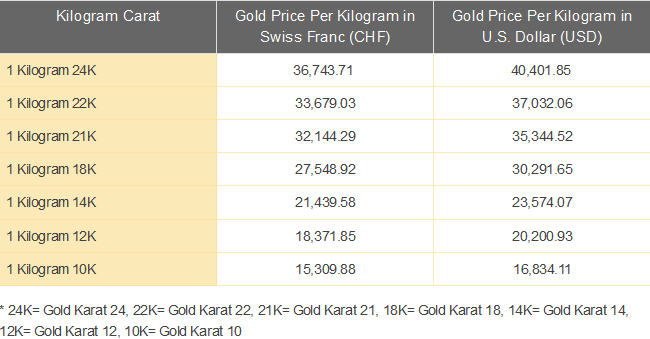 18k Gold Price Per Gram Chemical Elements