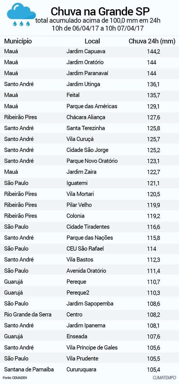 cacfbb855ee7 TEMPO E CLIMA GRANDE SÃO PAULO