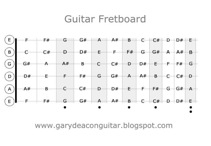 Gary Deacon - Solo Guitarist: Guitar Fretboard Diagram