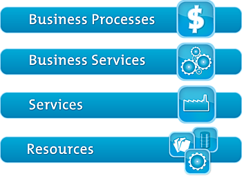 Business Service Management | How Your Business Can Benefit From It