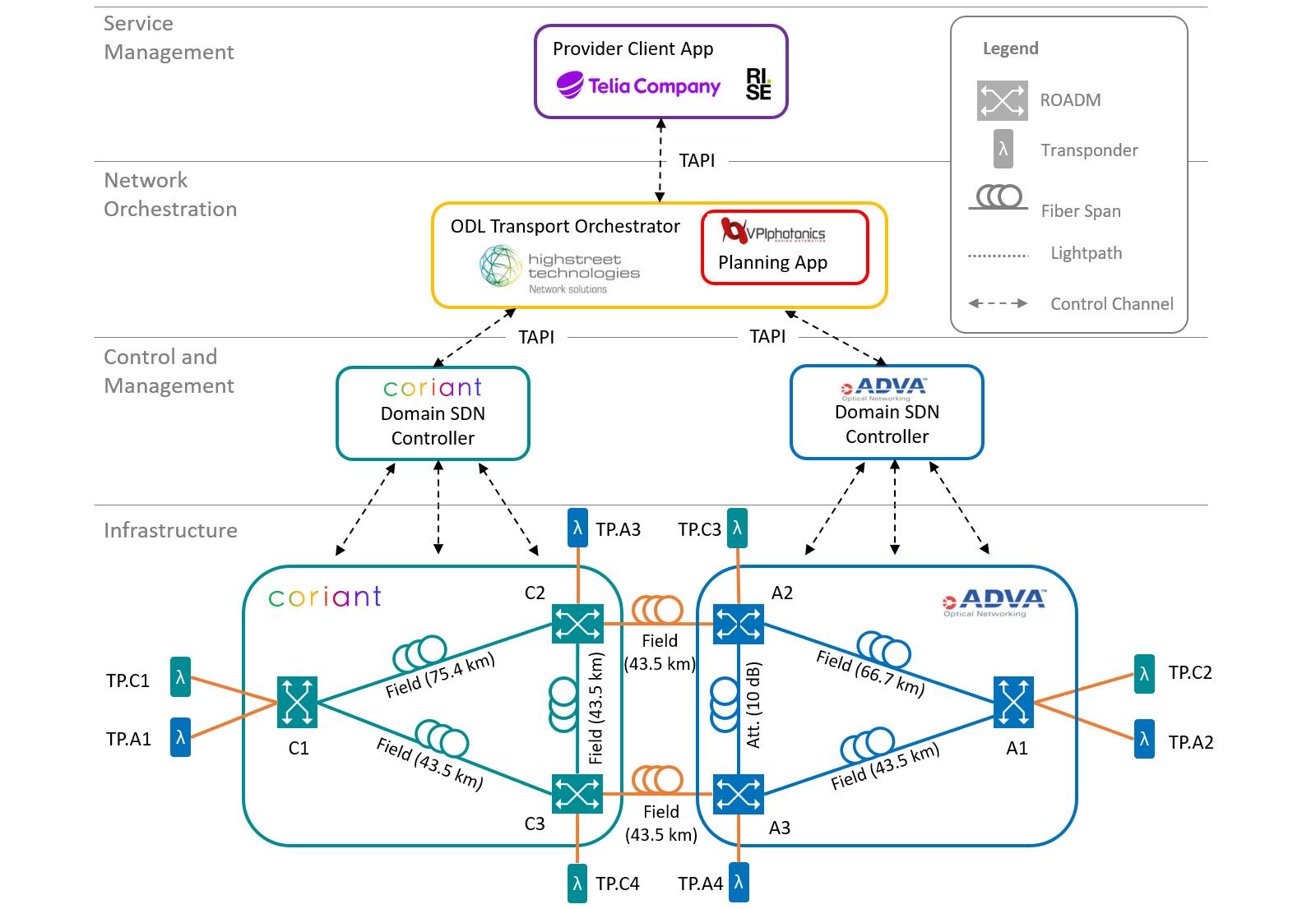 Converge! Network Digest: SDN