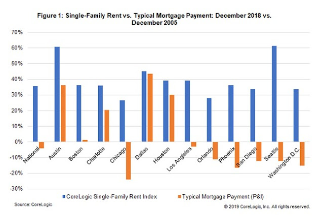 single-family rent vs typical mortgage payment