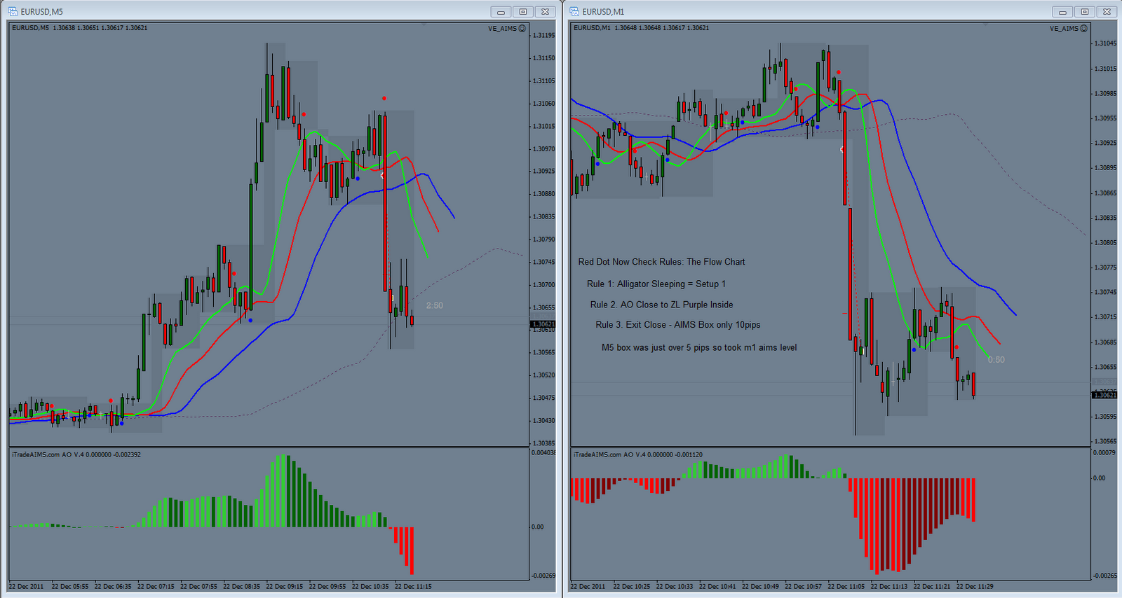 Aims indicator forex