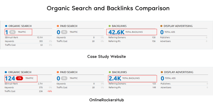 Organic Search and Backlinks