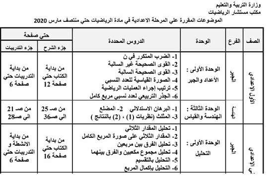 الموضوعات المقررة للطلاب لجميع المراحل حتى 15 مارس - موقع مدرستى