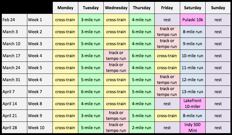 The training plan is basically the same every week: two shorter runs, two  cross-training workouts, a track workout or tempo run, a long run, and a  rest day.