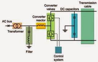 Basic Blocks of HVDC Light(Electrical power Transmission of bulk power-www.beprojectidea.blogspot.com)