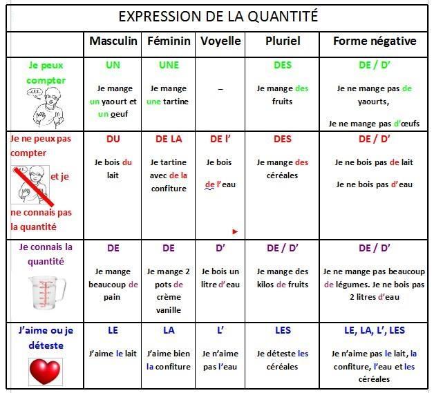 Rodzajniki określone, nieokreślone i cząstkowe - wyrażanie ilości - Francuski przy kawie