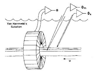 A drawing of the experiment to measure the transmembrane potential, the extracellular potential, and the magnetic field of a single axon.