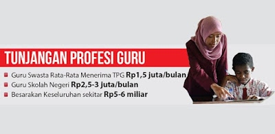 Pemprov Jabar Cairkan TPG 21.665 Guru PNS