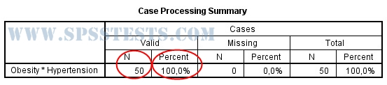 Case Processing Summary – OUTPUT