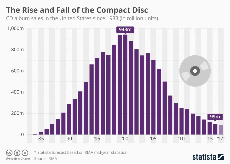 The Rise And Fall Of The Compact Disc