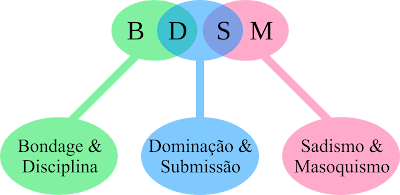 BDSM é um acrônimo das palavras Bondage, Dominação, Sadismo e Masoquismo.