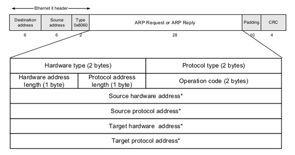 The Art of Man-in-the-Middle Attack - Networking - 0x00sec - The