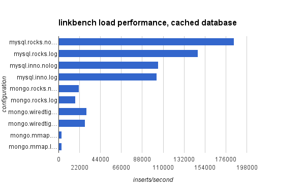 Small Datum: Linkbench for MySQL & MongoDB with a cached