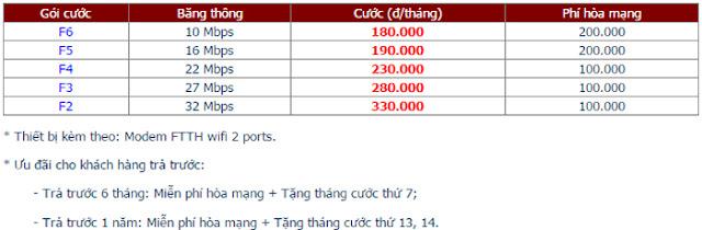 Lắp Mạng Internet FPT Phường Phú Hòa 1