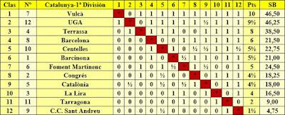 Clasificación final por orden de puntuación del Campeonato de Catalunya 1ª División 1985