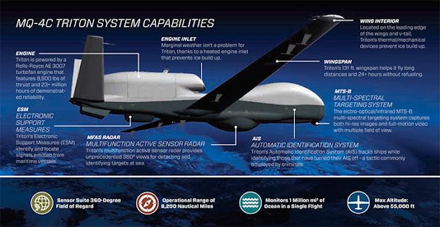 Image Attribute: MQ-4C Triton System Capabilities / Source: Northrop Grumman Corporation