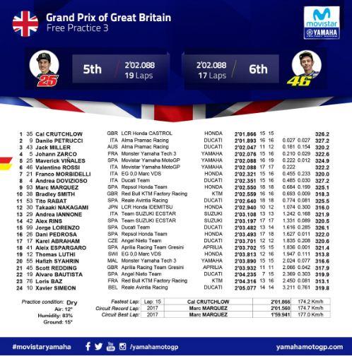 Hasil FP3 MotoGP Inggris 2018: Crutchlow, Petrucci, Miller