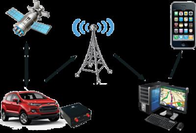 اجهزة انذار سيارات|gps tracker بالضمان وباقل الاسعار فى مصر واسكندرية