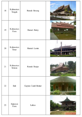 Rumah Adat diindonesia