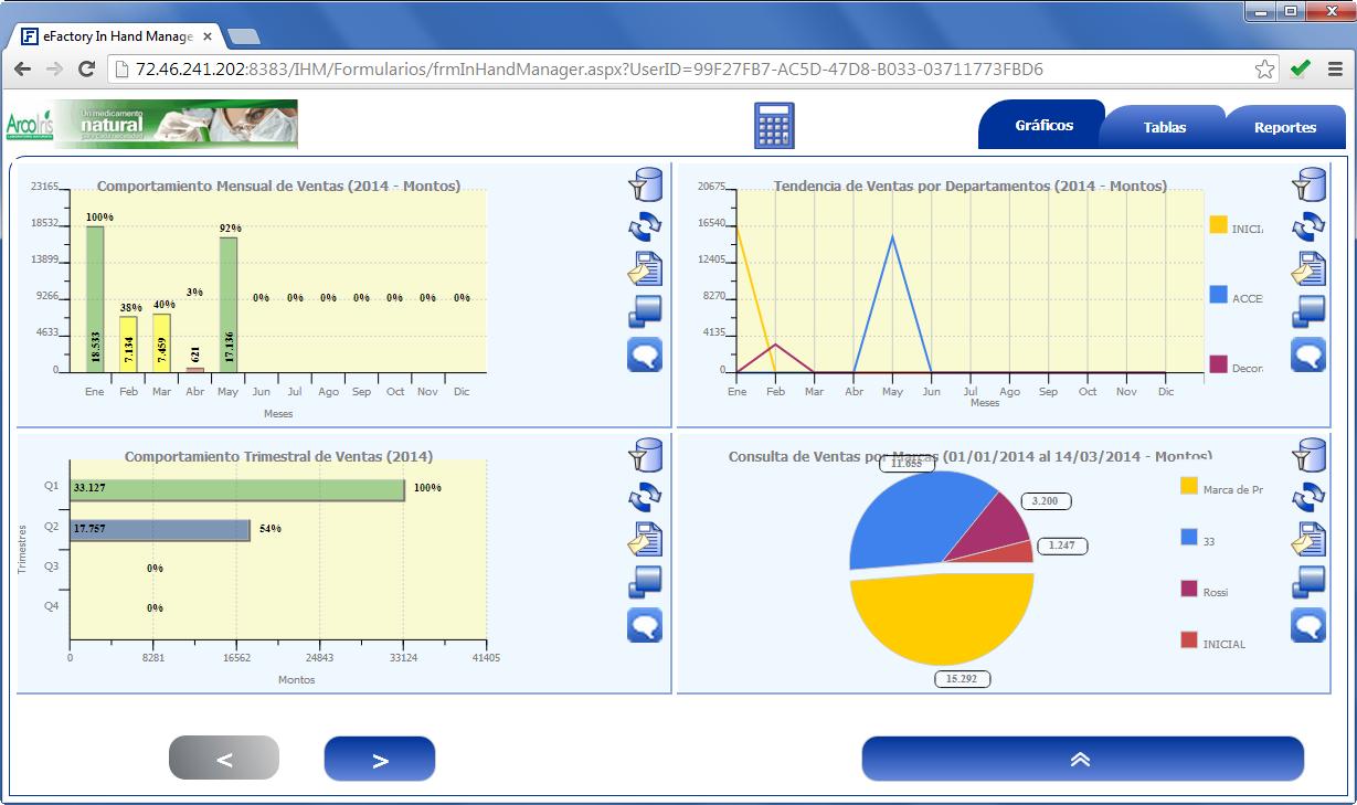 In Hand Manager: Gráficos de Ventas - Productos Web de eFactory para Móviles y Tabletas