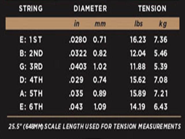 Ecuación para una cuerda de guitarra Tabla_calibres_tensiones