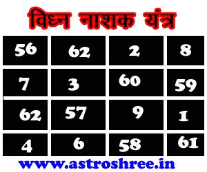 vighn nashak yantra by astrologer, yantra remedies of kala jadu