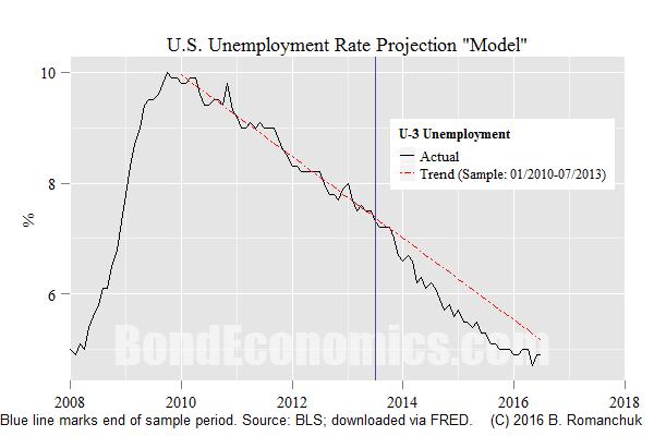 Chart: U.S. Unemployment Rate Model
