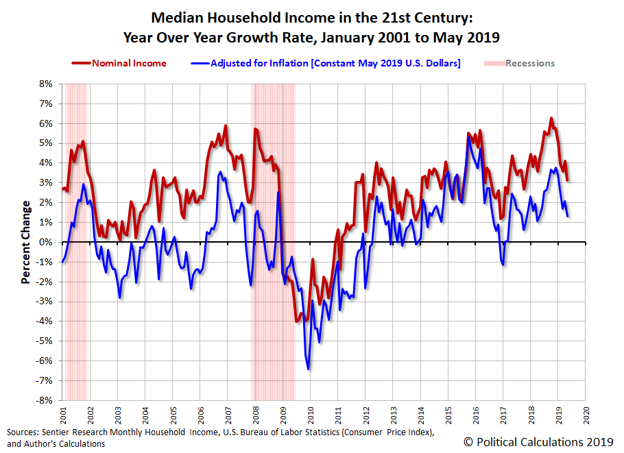 Median Household Income in the 21st Century: Year Over Year Growth Rate, January 2001 to May 2019