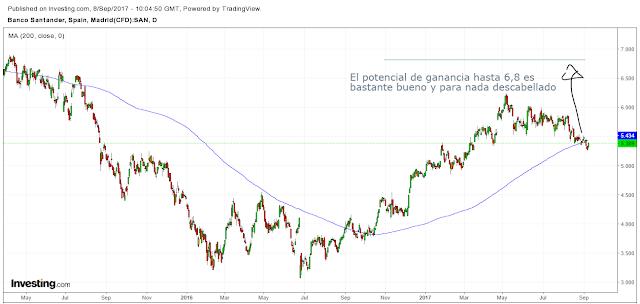 Santander bolsa hoy