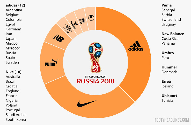 Adidas and the World Cup Sponsorship: Will Adidas Give FIFA