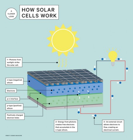 diagram of solar cells working
